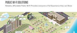 Enterprise WiFi solution